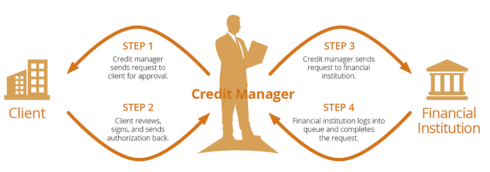 How credit inquiry works